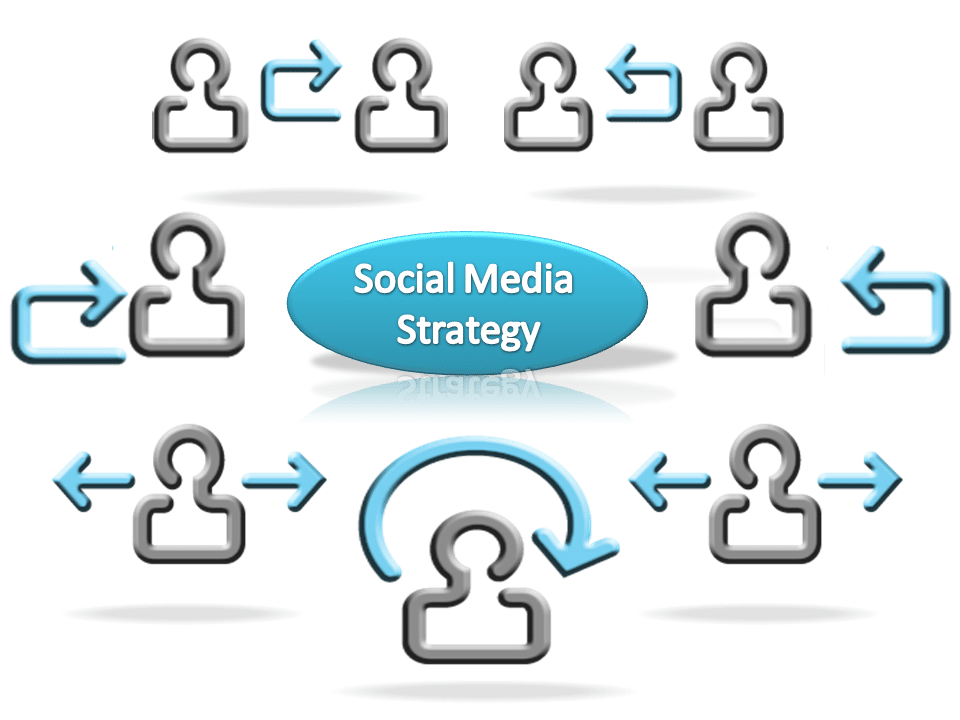 Strategy, Why your business needs a social media strategy, InsideMan Media, InsideMan Media