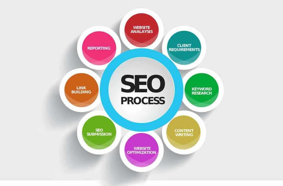 Website SEO, The Website SEO Game, InsideMan Media